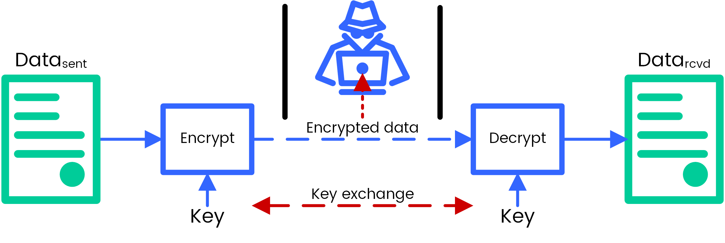 Symmetric encryption with AES