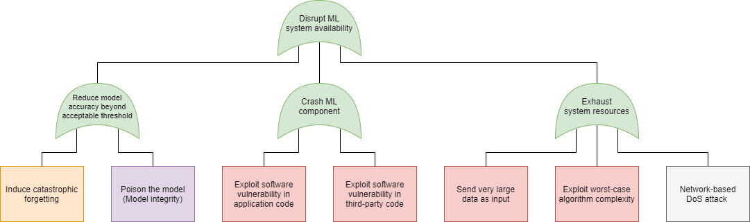 machine learning security, attack tree, availability