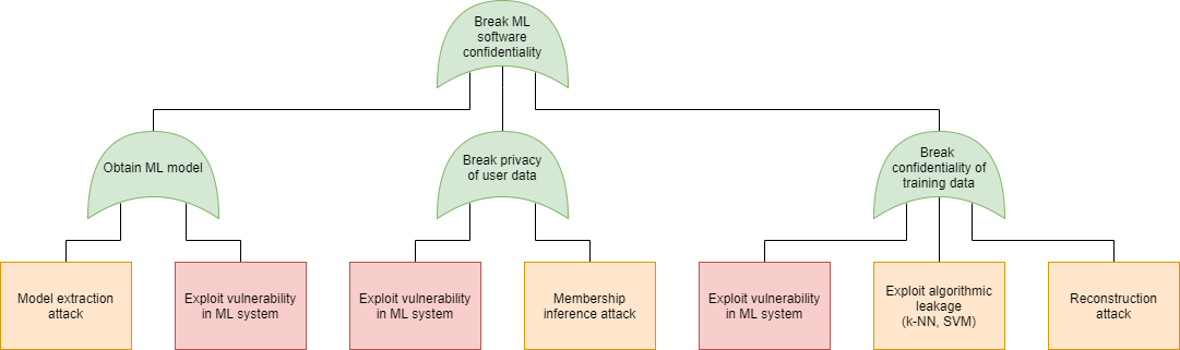 machine learning security, attack tree, confidentiality
