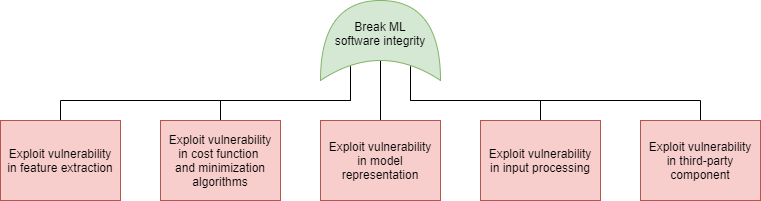 machine learning security, attack tree, integrity, software